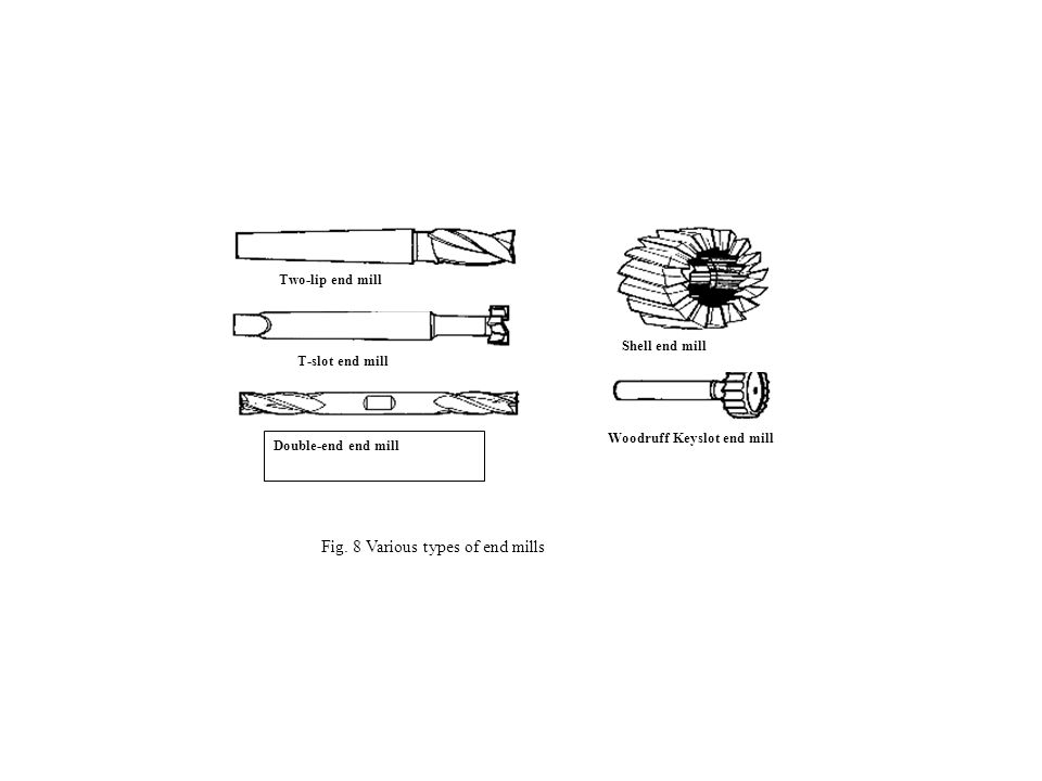 Fig. 8 Various types of end mills