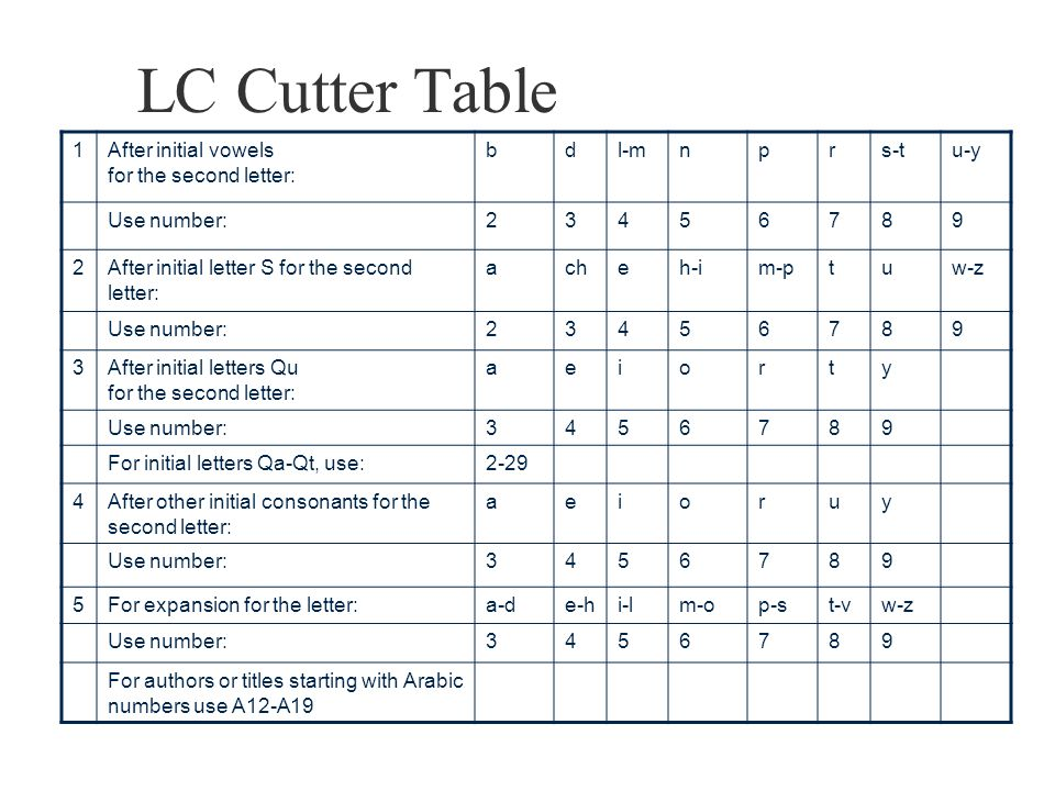 LC Cutter Table 1 After initial vowels for the second letter: b d l-m