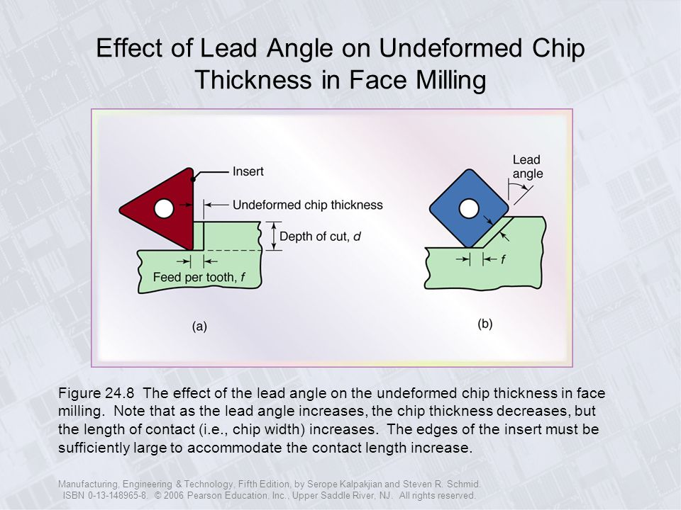 Effect of Lead Angle on Undeformed Chip Thickness in Face Milling