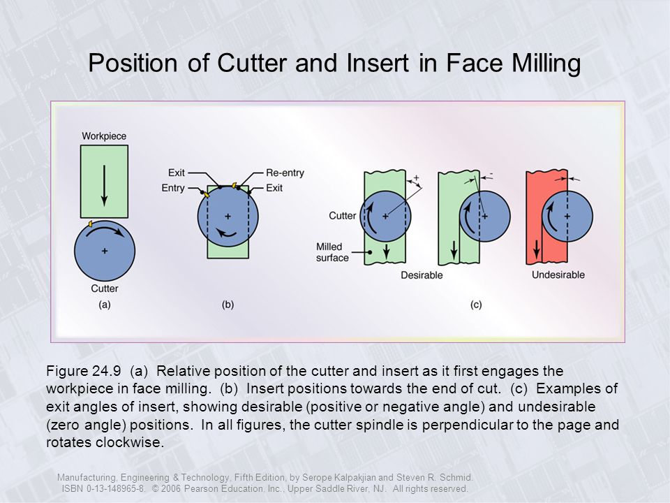 Position of Cutter and Insert in Face Milling