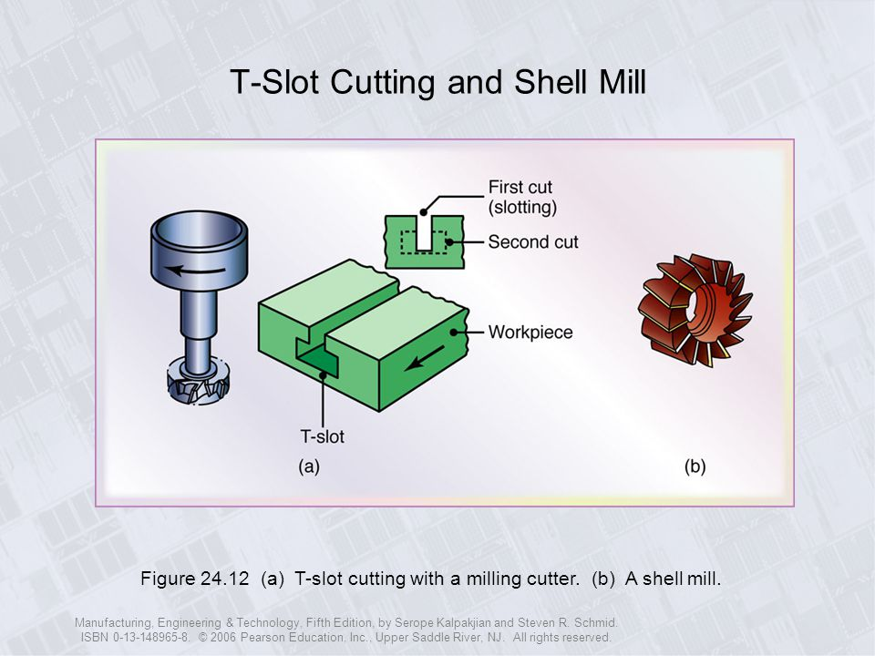 T-Slot Cutting and Shell Mill