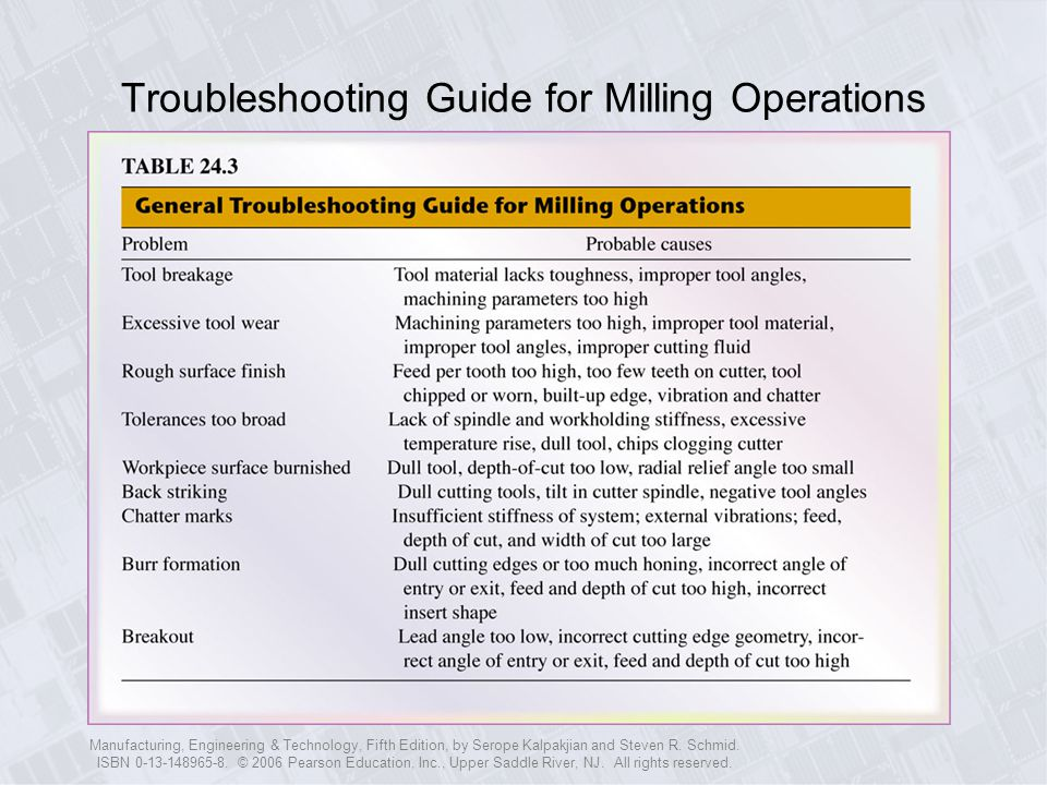 Troubleshooting Guide for Milling Operations