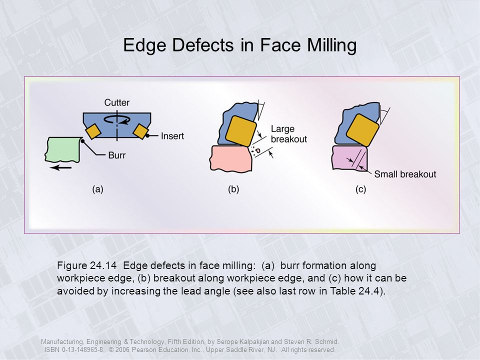 Edge Defects in Face Milling