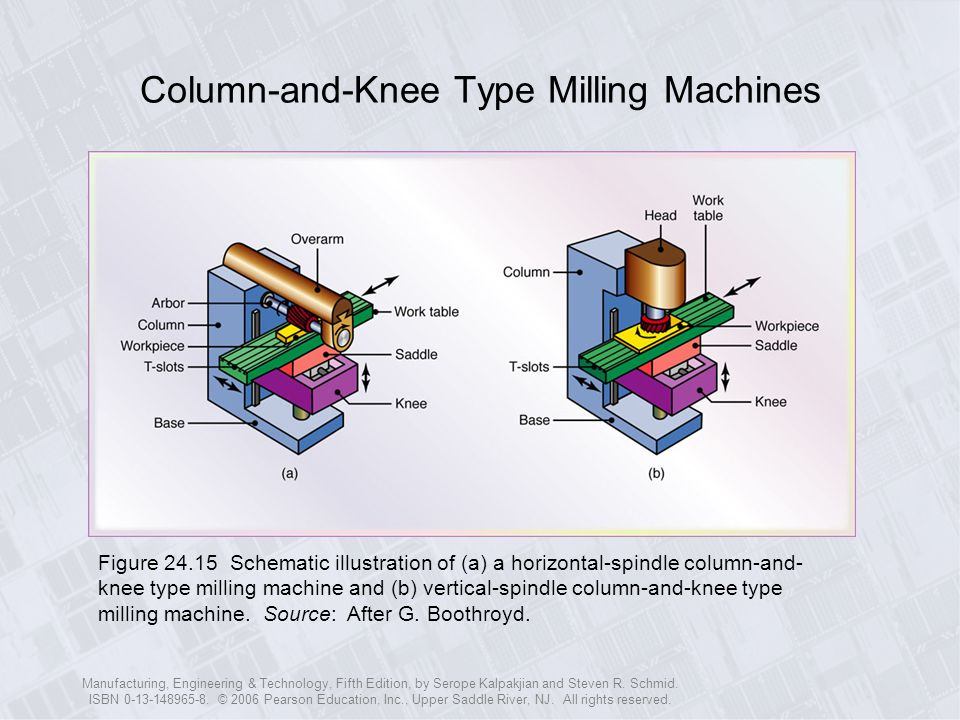 Column-and-Knee Type Milling Machines