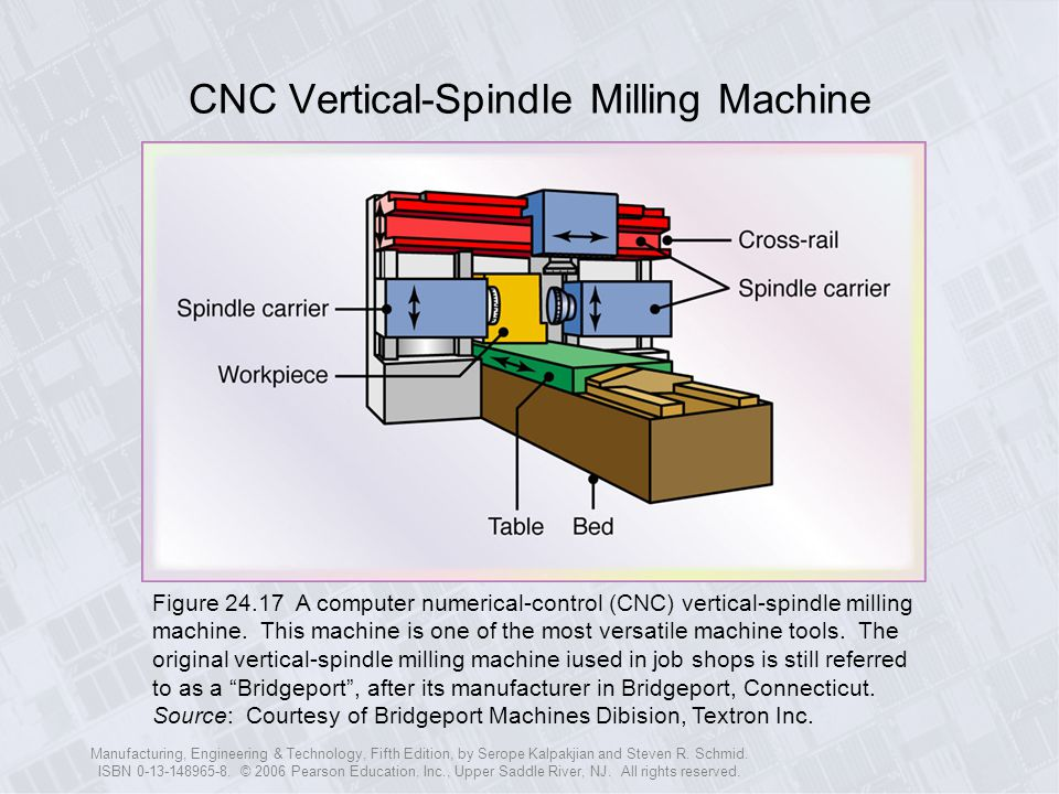 CNC Vertical-Spindle Milling Machine