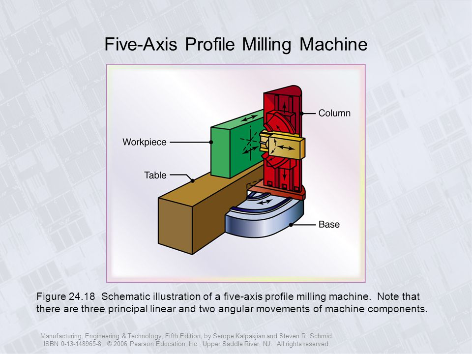 Five-Axis Profile Milling Machine