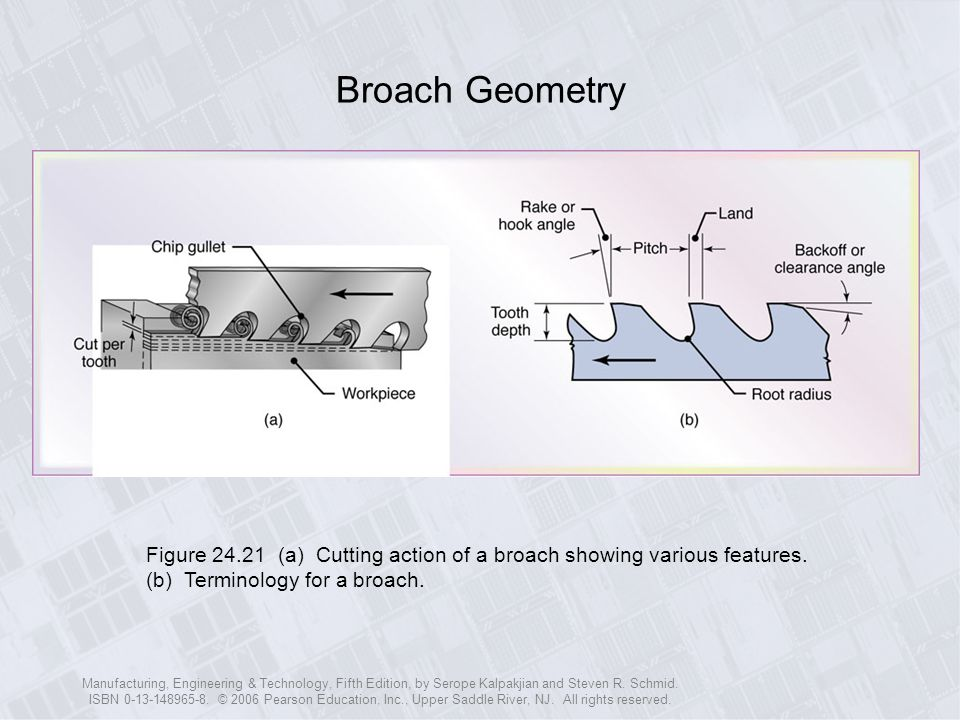 Broach Geometry Figure 24.21 (a) Cutting action of a broach showing various features. (b) Terminology for a broach.