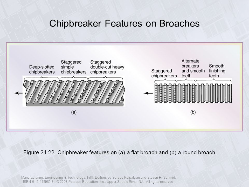 Chipbreaker Features on Broaches