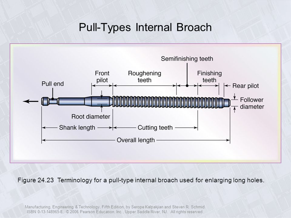 Pull-Types Internal Broach