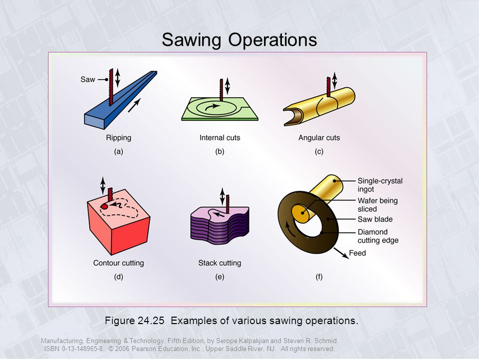 Sawing Operations Figure 24.25 Examples of various sawing operations.