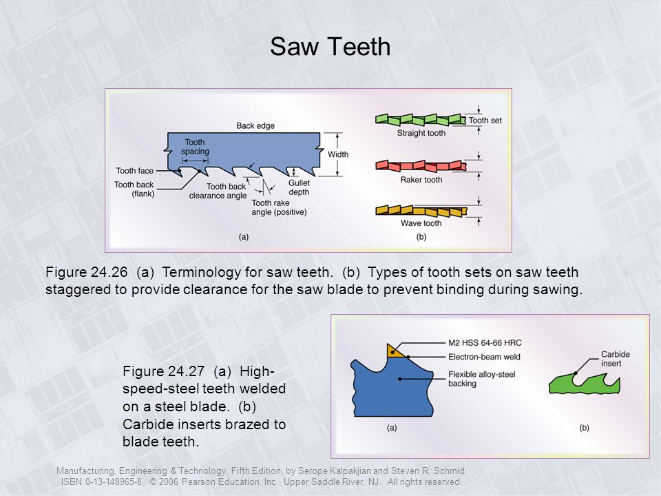 Saw Teeth