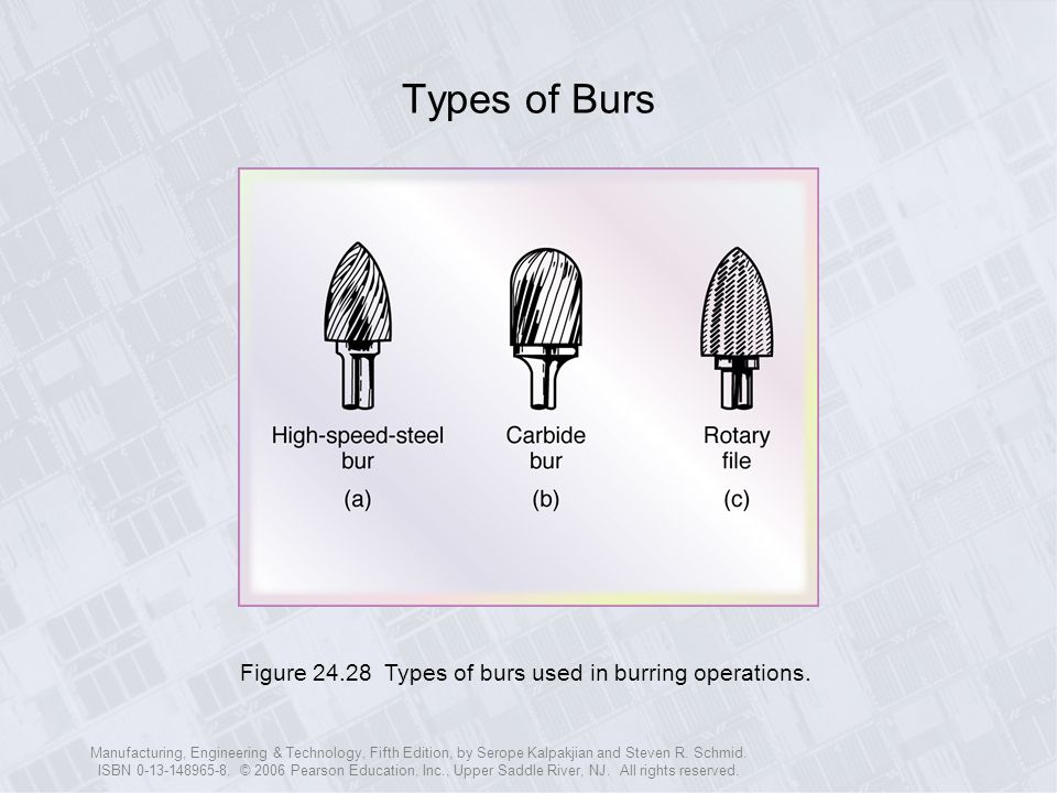 Types of Burs Figure 24.28 Types of burs used in burring operations.