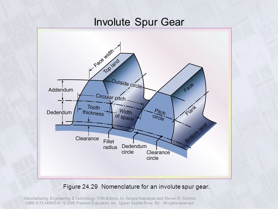 Involute Spur Gear Figure 24.29 Nomenclature for an involute spur gear.