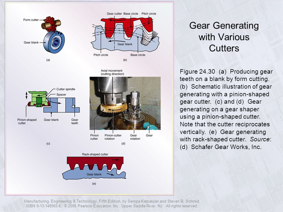 Gear Generating with Various Cutters