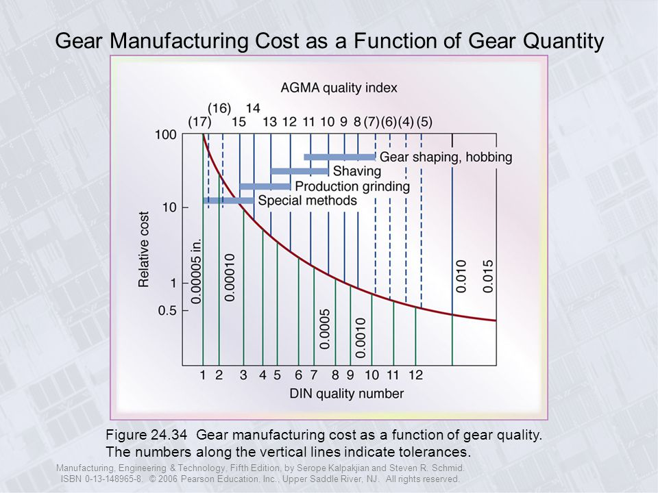 Gear Manufacturing Cost as a Function of Gear Quantity