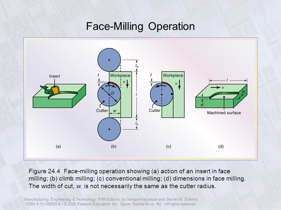 Face-Milling Operation