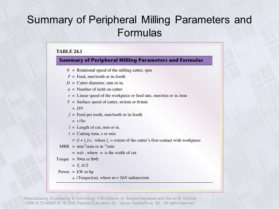 Summary of Peripheral Milling Parameters and Formulas