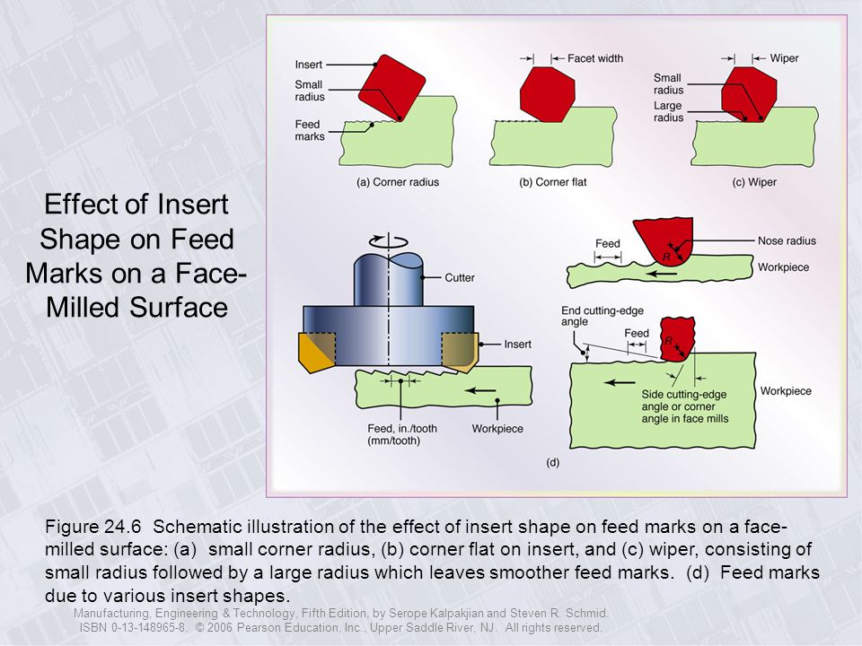 Effect of Insert Shape on Feed Marks on a Face-Milled Surface