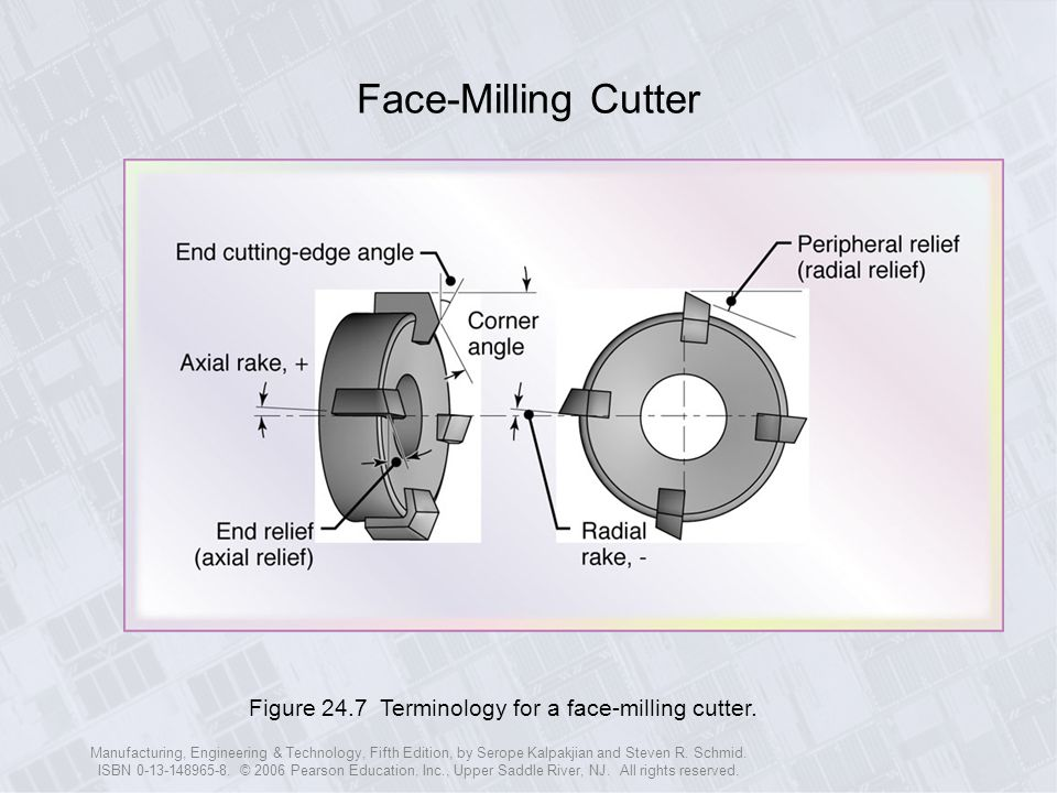 Face-Milling Cutter Figure 24.7 Terminology for a face-milling cutter.