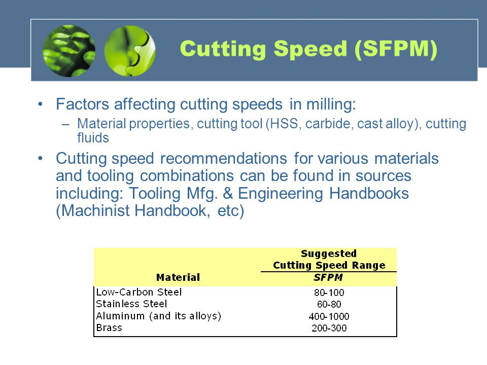 Cutting Speed (SFPM) Factors affecting cutting speeds in milling: