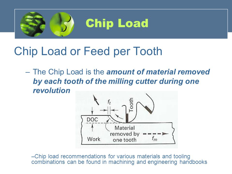 Chip Load or Feed per Tooth