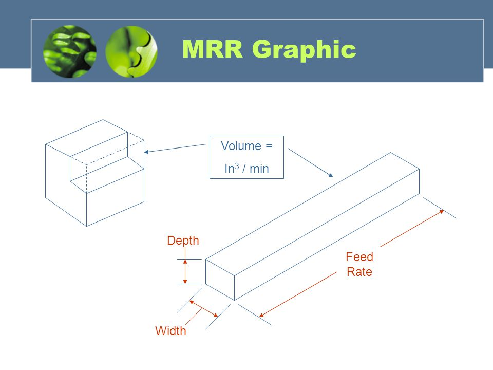 MRR Graphic Volume = In3 / min Depth Feed Rate Width