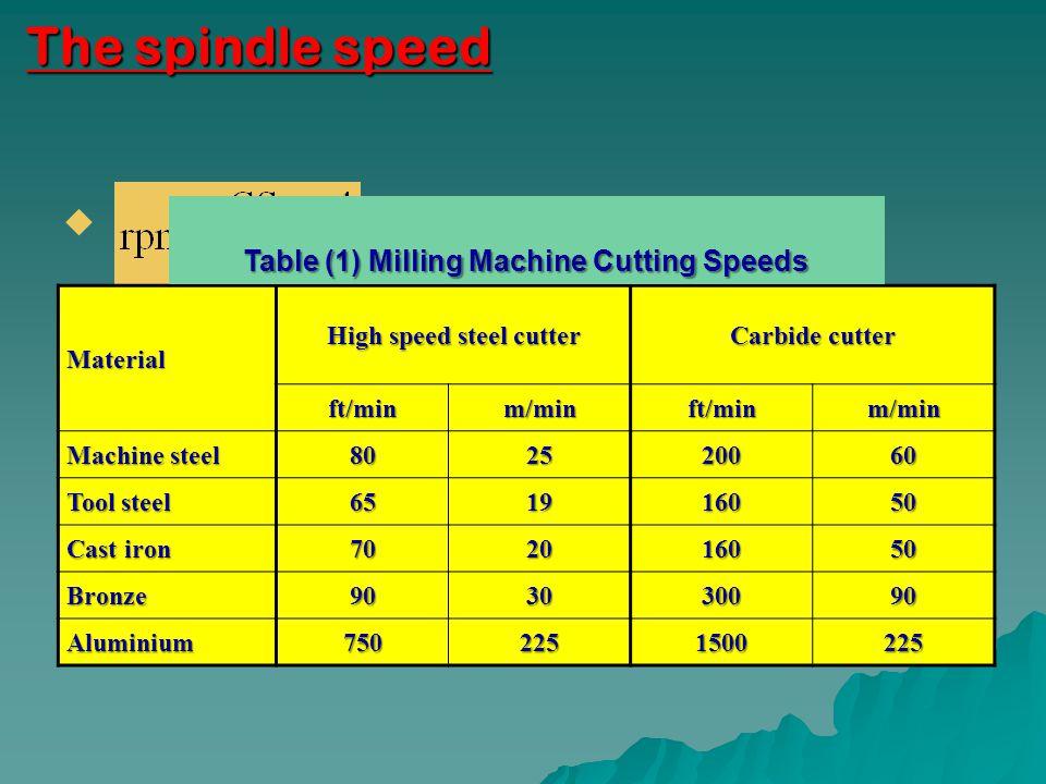 High speed steel cutter