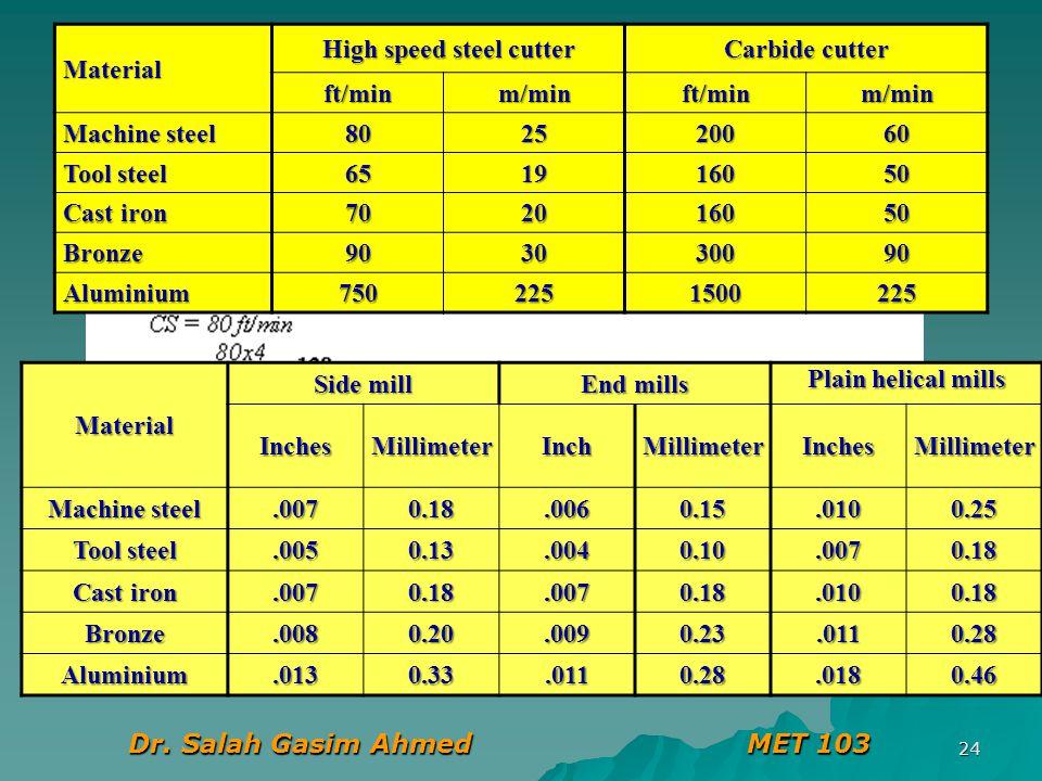 High speed steel cutter Dr. Salah Gasim Ahmed MET 103