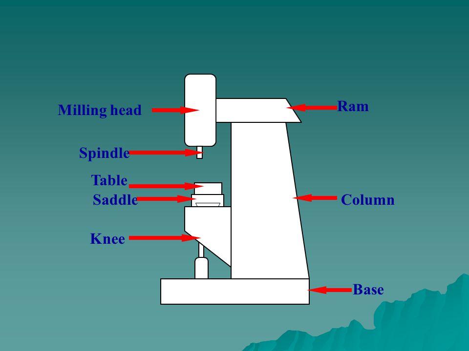 Ram Milling head Spindle Table Saddle Column Knee Base