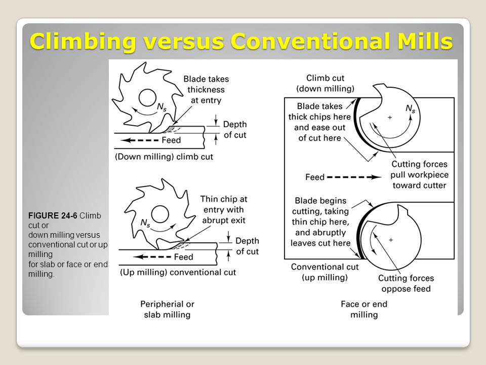 Climbing versus Conventional Mills