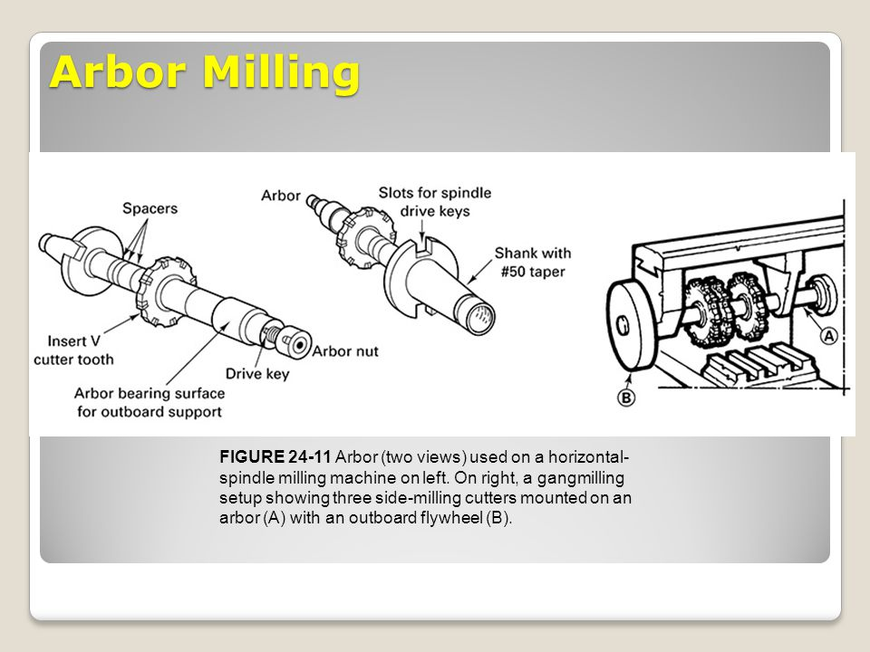 Arbor Milling FIGURE 24-11 Arbor (two views) used on a horizontal-spindle milling machine on left. On right, a gangmilling.