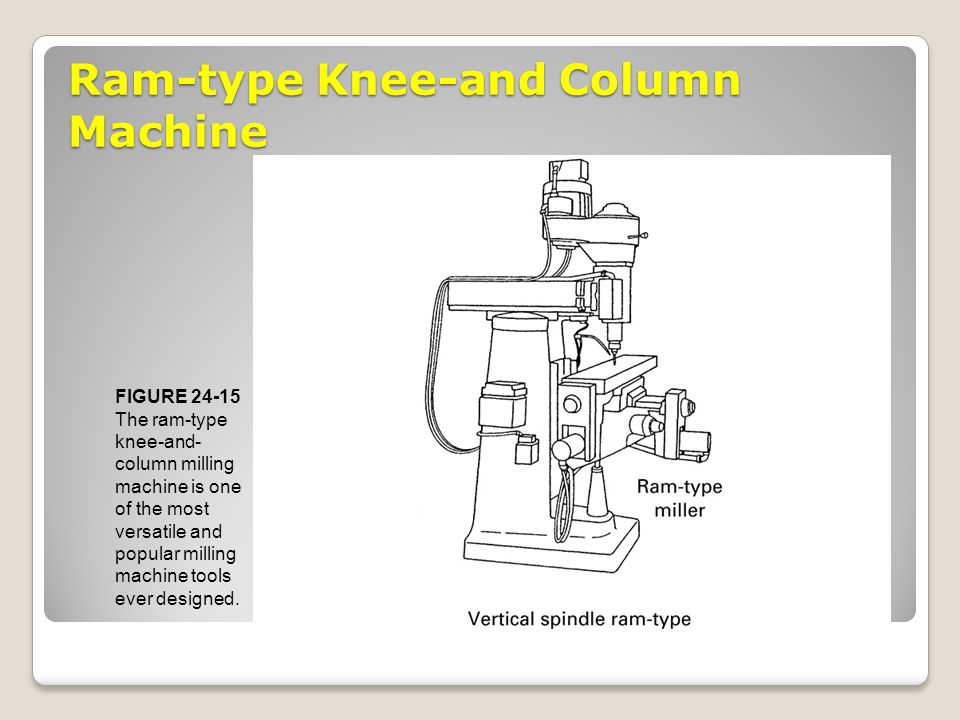 Ram-type Knee-and Column Machine