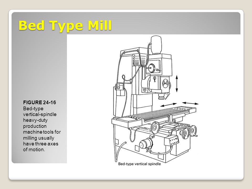 Bed Type Mill FIGURE 24-16 Bed-type vertical-spindle heavy-duty