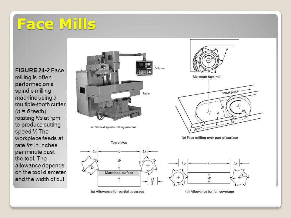 Face Mills