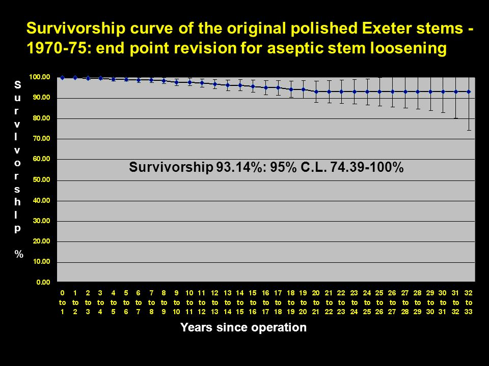 Survivorship curve of the original polished Exeter stems -