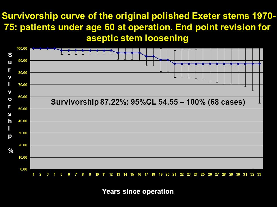 Survivorship curve of the original polished Exeter stems 1970-