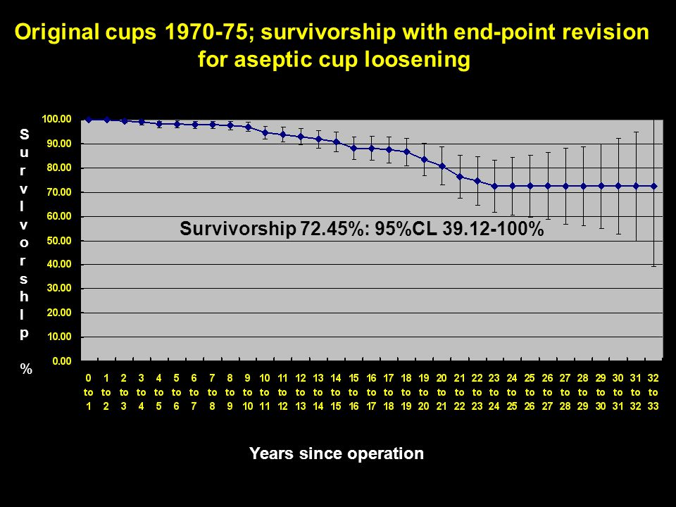 Original cups 1970-75; survivorship with end-point revision