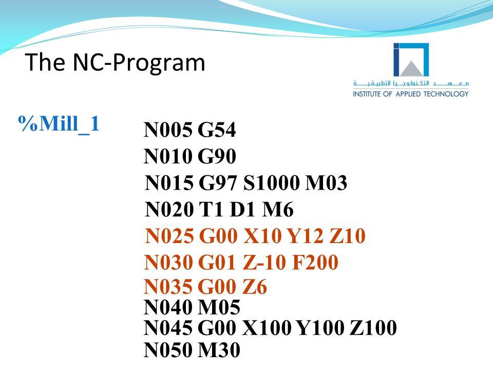 The NC-Program %Mill_1 N005 G54 N010 G90 N015 G97 S1000 M03