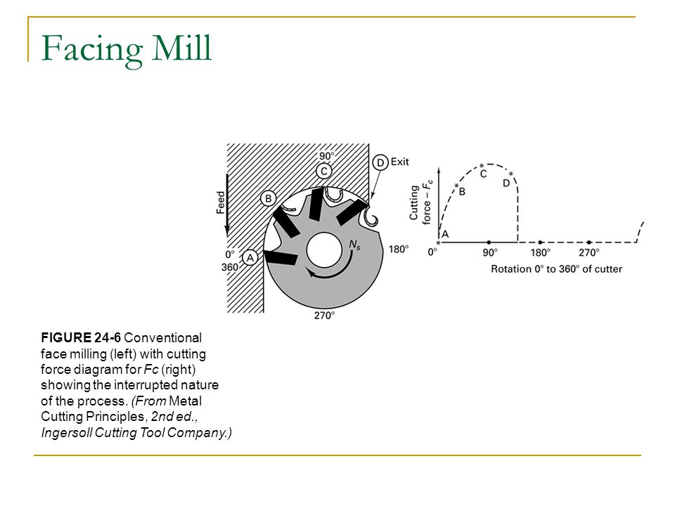 Facing Mill FIGURE 24-6 Conventional face milling (left) with cutting