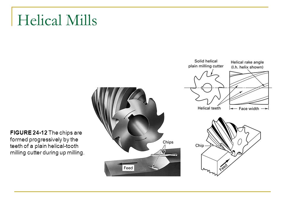 Helical Mills FIGURE 24-12 The chips are formed progressively by the