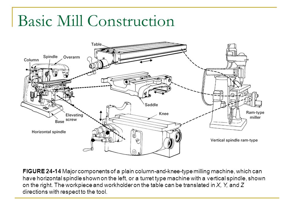 Basic Mill Construction