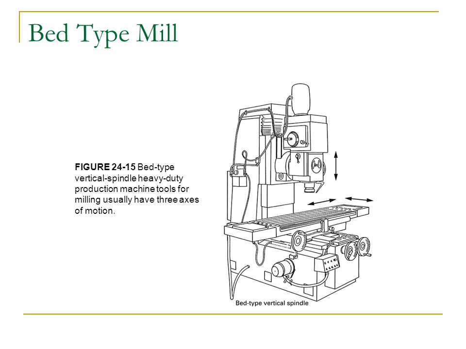 Bed Type Mill FIGURE 24-15 Bed-type vertical-spindle heavy-duty