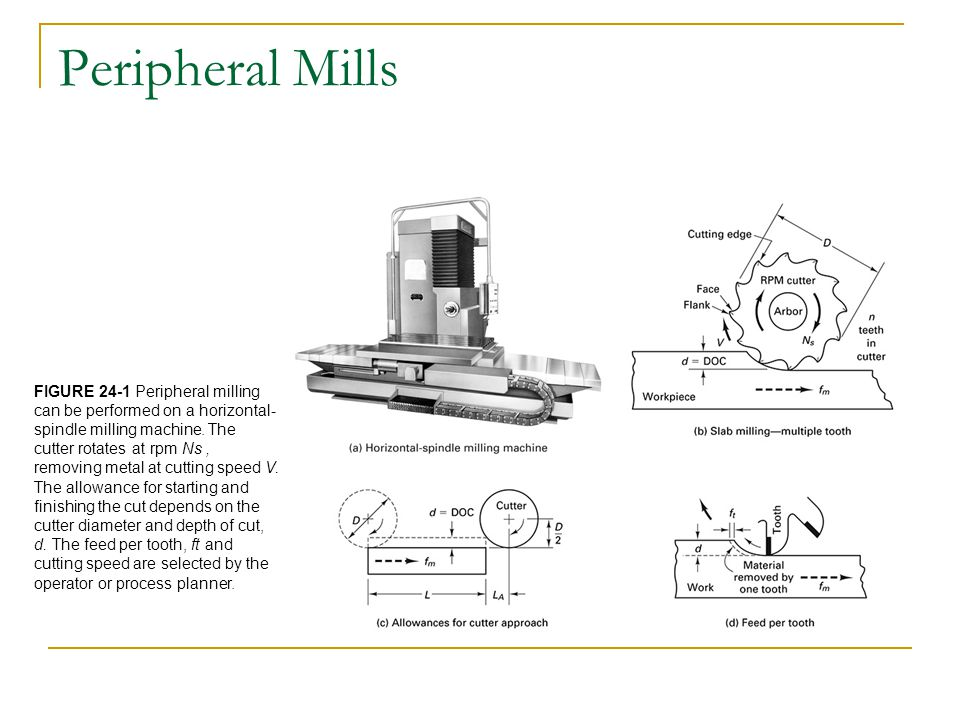 Peripheral Mills FIGURE 24-1 Peripheral milling can be performed on a horizontal-spindle milling machine. The.