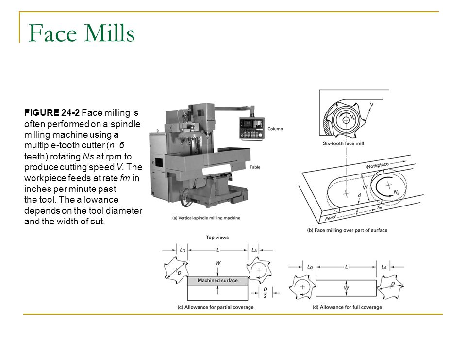 Face Mills FIGURE 24-2 Face milling is often performed on a spindle milling machine using a multiple-tooth cutter (n 6.