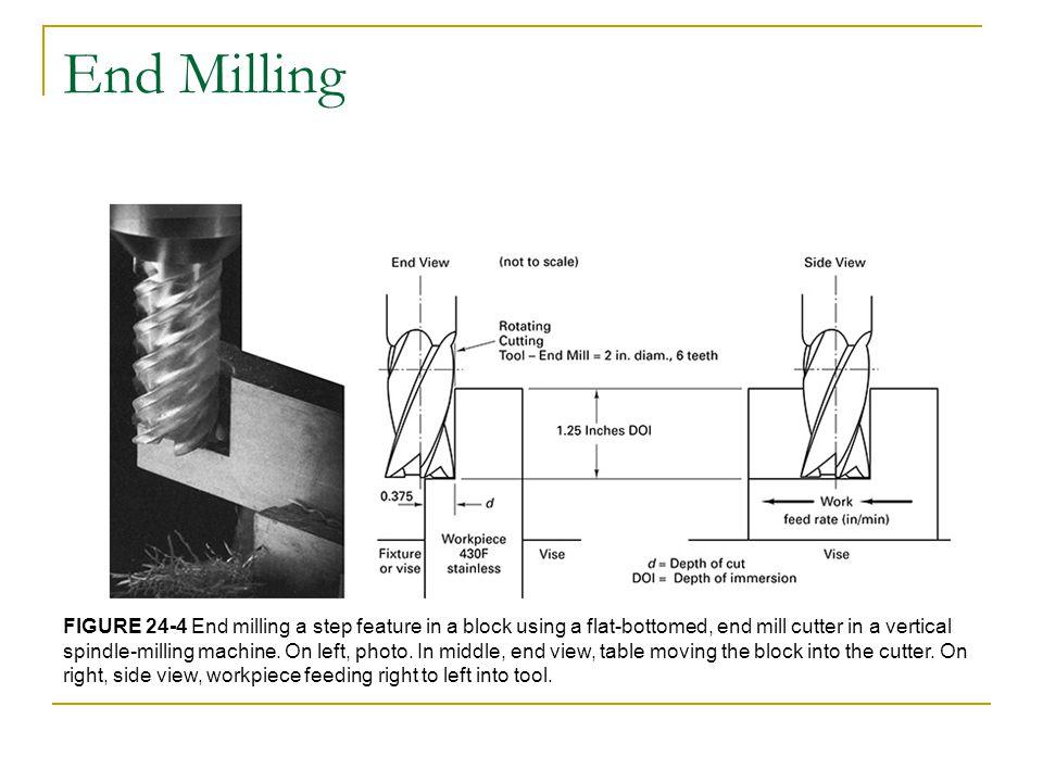 End Milling