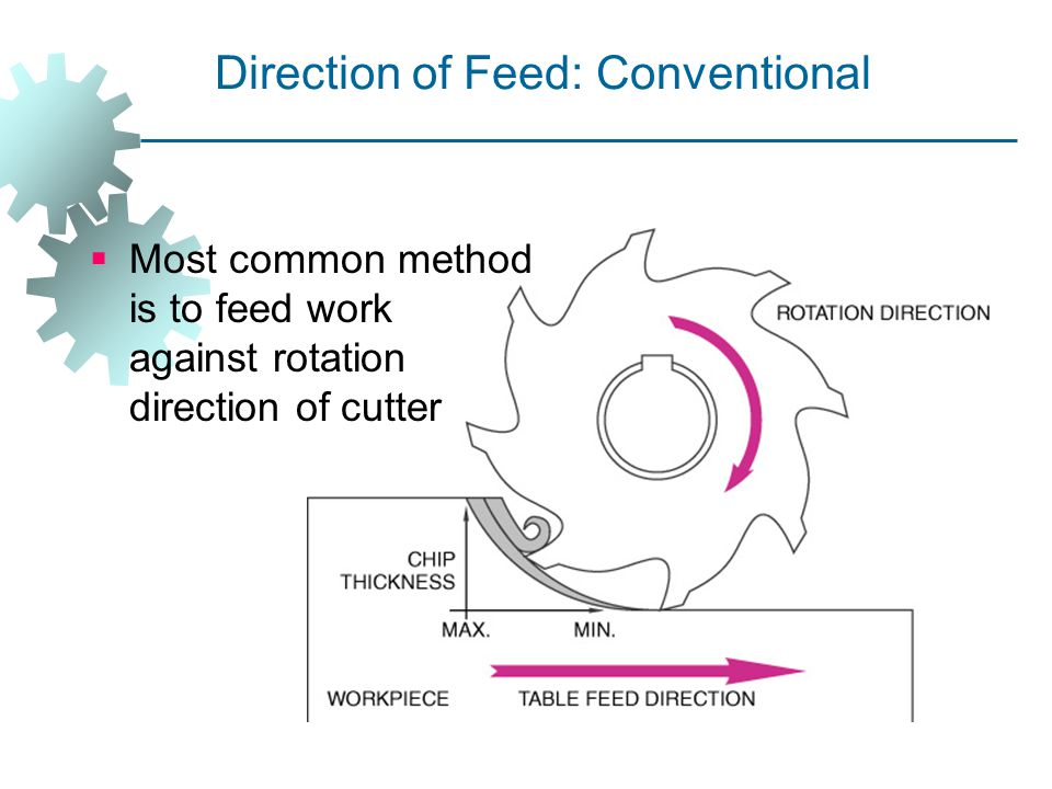Direction of Feed: Conventional