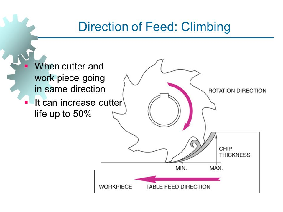 Direction of Feed: Climbing