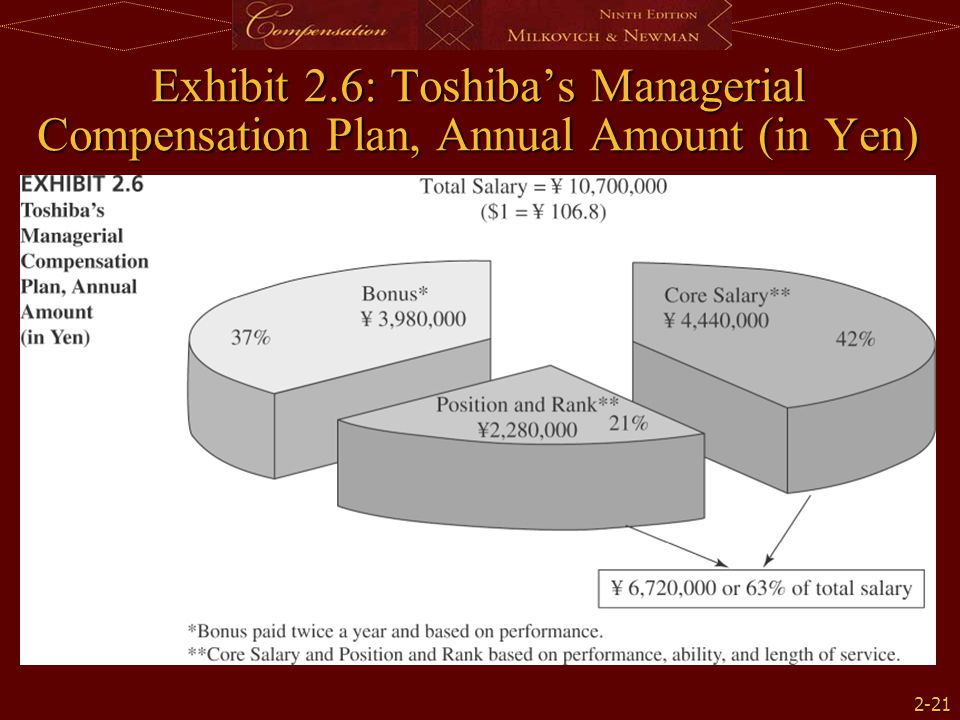 Exhibit 2.6: Toshiba's Managerial Compensation Plan, Annual Amount (in Yen)
