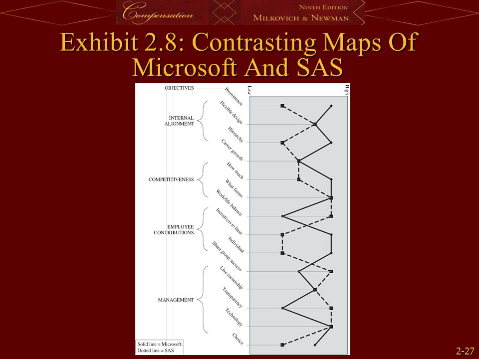 Exhibit 2.8: Contrasting Maps Of Microsoft And SAS