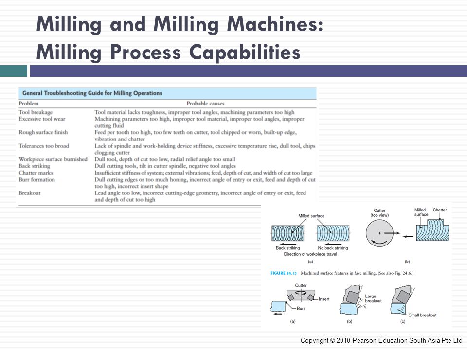 Milling and Milling Machines: Milling Process Capabilities